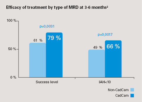 MRD-research-ahi-reduction-ResMed