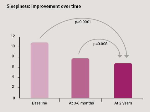 MRD-research-sleepiness-improvement-ResMed