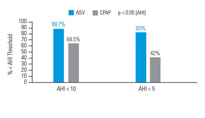 beneficios-asv-controlar-eventos-respiratorios-ResMed