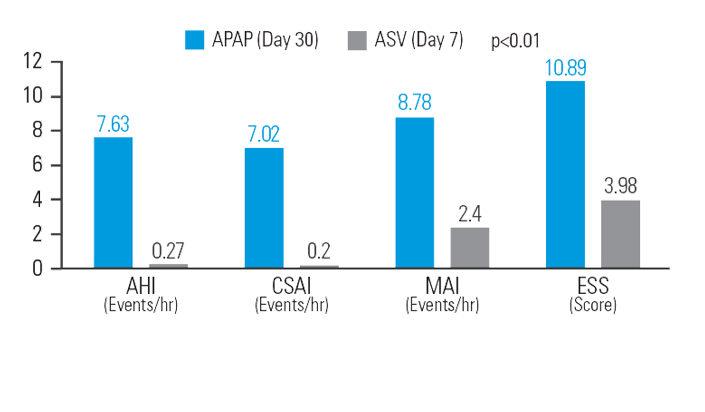 asv-benefits-decreasing-residual-sleepiness-ResMed