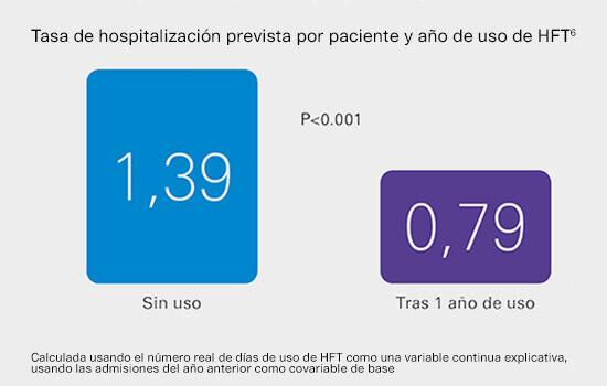 tasa-hospitalizacion-prevista-por-uso-HFT-por-ano